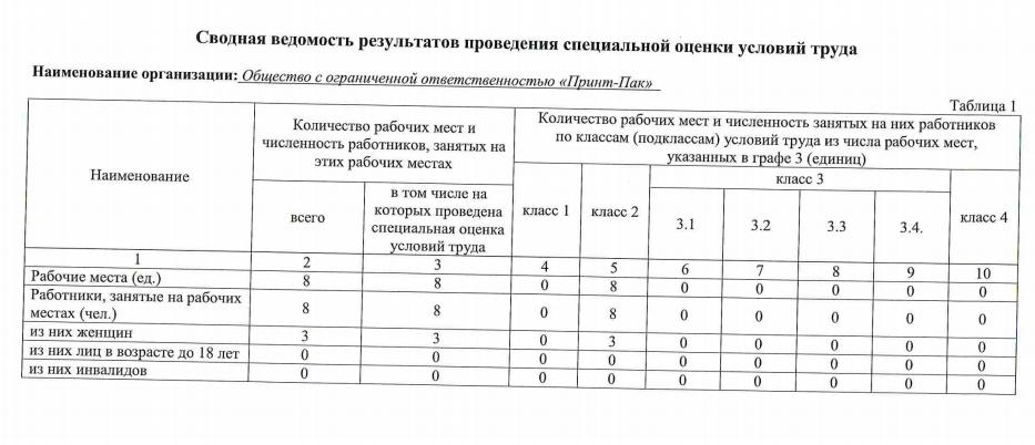 Сводная ведомость, таблица 1